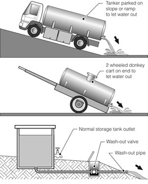 roundup how to clean a tank