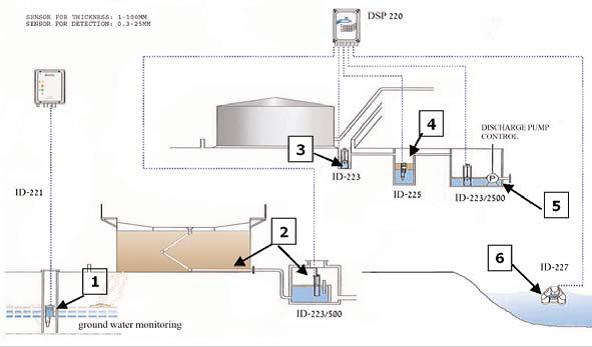 Expert View Above Ground Oil Storage Tanks Tank World